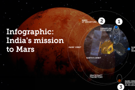 Infographic: India's mission to Mars