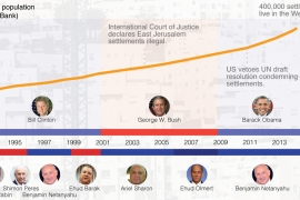 Three US presidents and Israeli settlements