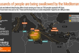 The ongoing tragedy of migrants and the Mediterranean