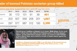 Leader of banned Pakistan sectarian group killed