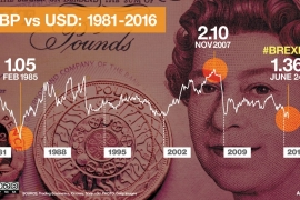 Brexit worse on GBP than 2008 financial crisis
