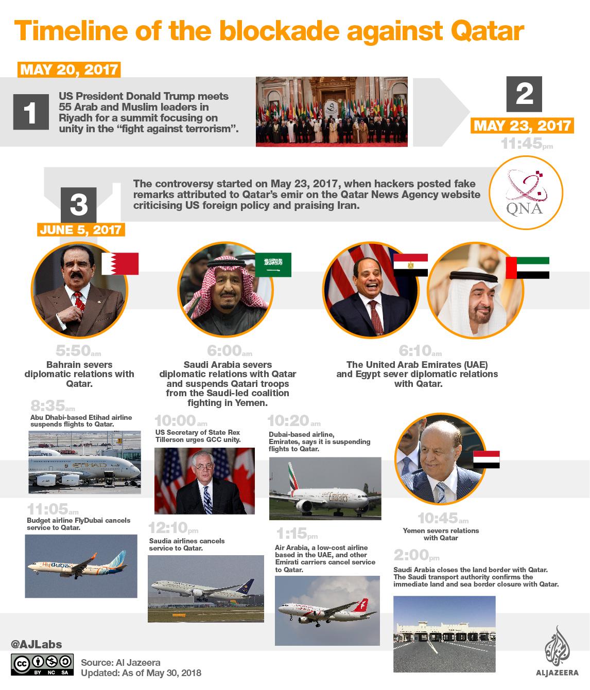Understanding The Blockade Against Qatar Egypt Al Jazeera