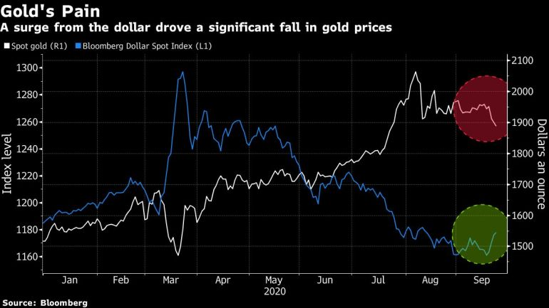 Gold prices are slumping – could they fall further?   Financial Markets News 1