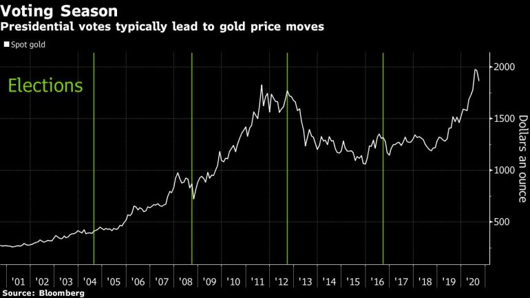 Gold prices are slumping – could they fall further?   Financial Markets News 5