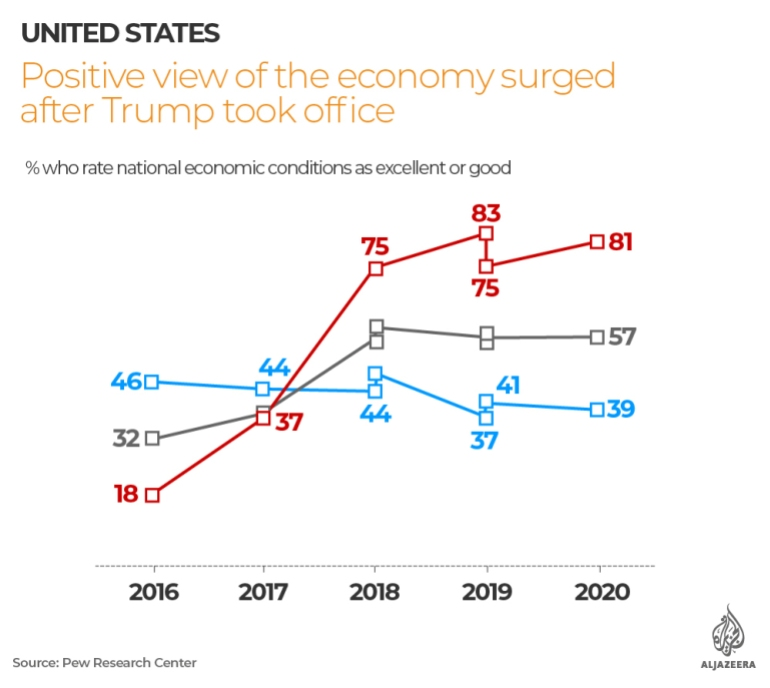Data v spin: The truth about Trump and the US economy
