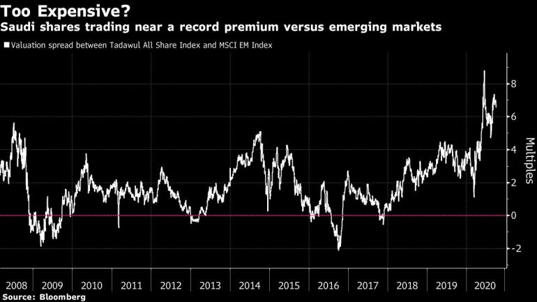 Middle East markets face a litany of risks: political gridlock in Kuwait, stalled debt talks in Lebanon, giddy Saudi inventory valuations, oil costs, and the US elections to call just a few.