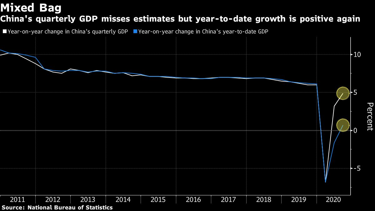 China's Q3 GDP grows 4.9% y-o-y, misses expectations