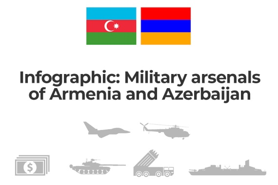 Infographic: Military arsenals of Armenia and Azerbaijan