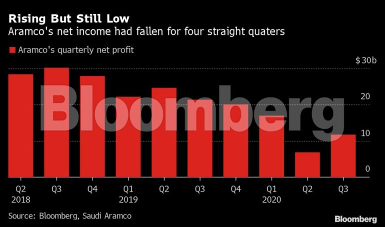 Slumping oil demand, prices drive Saudi Aramco profit 44.6% lower | Saudi Arabia News