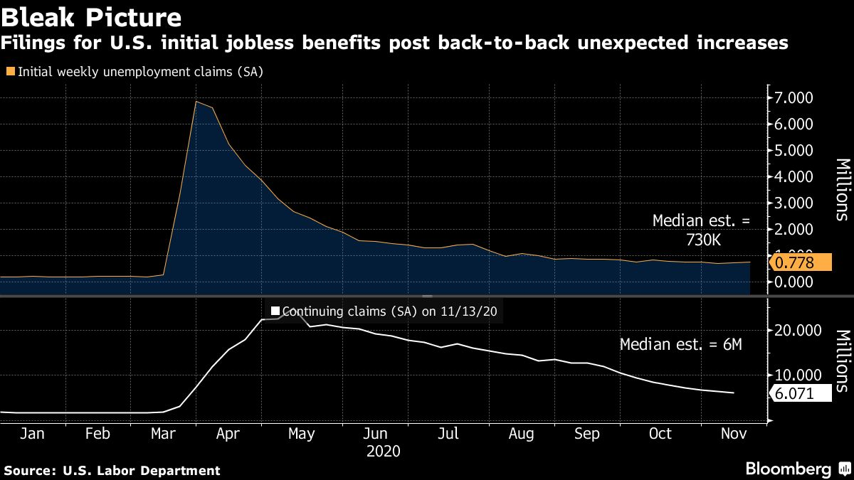 Jobless claims soar again in Washington state, but reasons are unclear