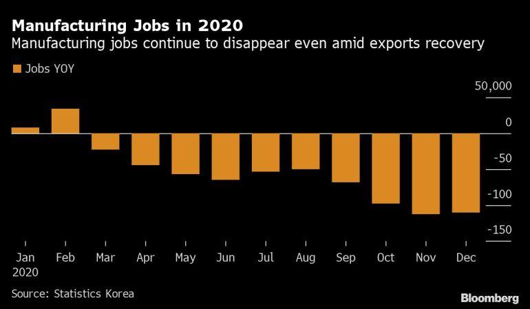 South Korea's unemployment rate hits 11-year high | Coronavirus pandemic News