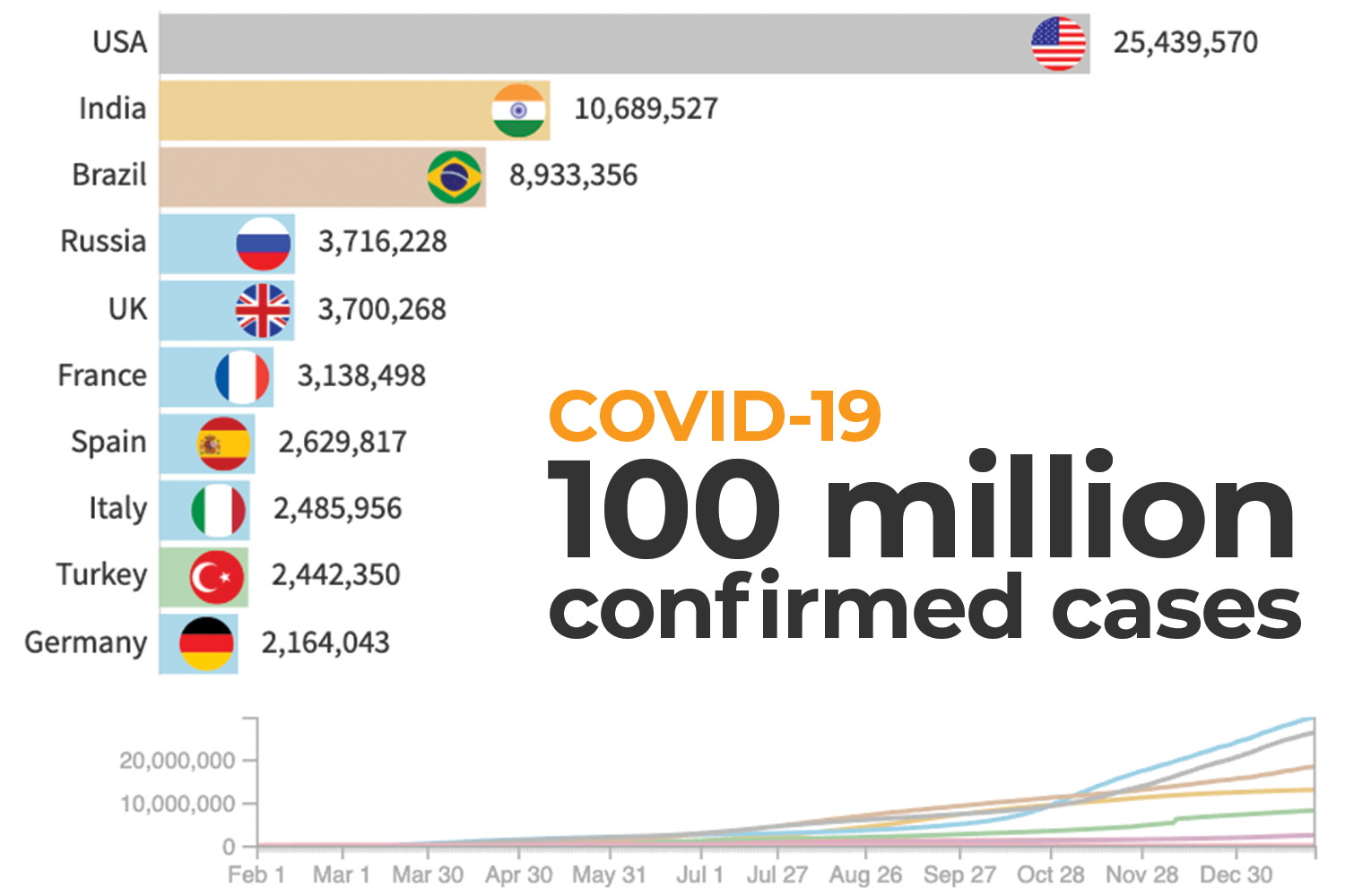 How COVID-19 spread across the world: Cumulative count of confirmed cases as of January 26 with a total of 100,210,507.