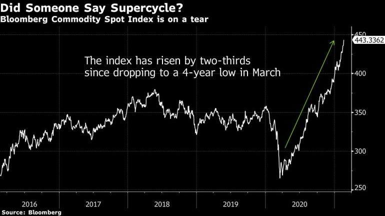 Commodity prices at eight-year highs, raising inflation concerns