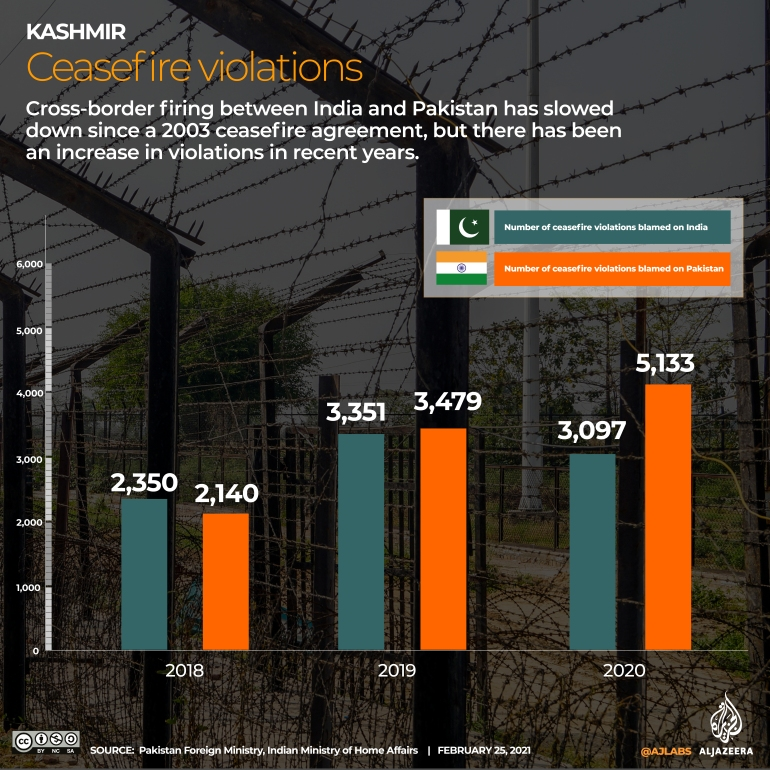 INTERACTIVE INDIA PAKISTAN BORDER VIOLATIONS 1