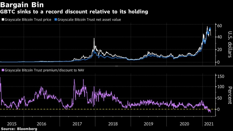Bitcoin Selloff Takes A Bite Out Of Cryptocurrency S Biggest Fund Crypto News Al Jazeera