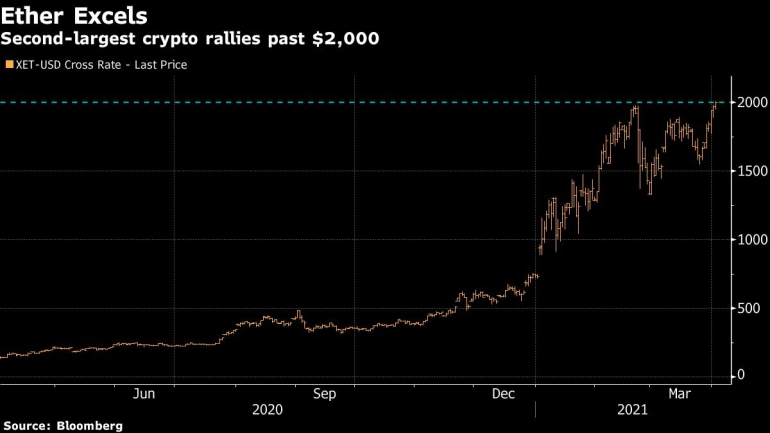 konversijos de bitcoin dolar