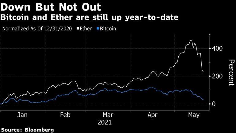Crypto carnage abates as Bitcoin bounces back to $42,000. 49