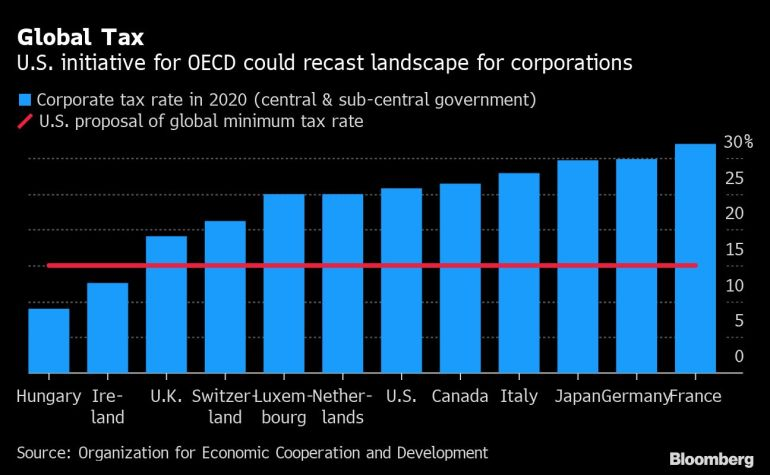US Treasury: G7 might back a 15 percent-plus global minimum tax | Business  and Economy News | Al Jazeera