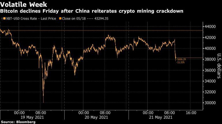 bitcoin 2021-ben)