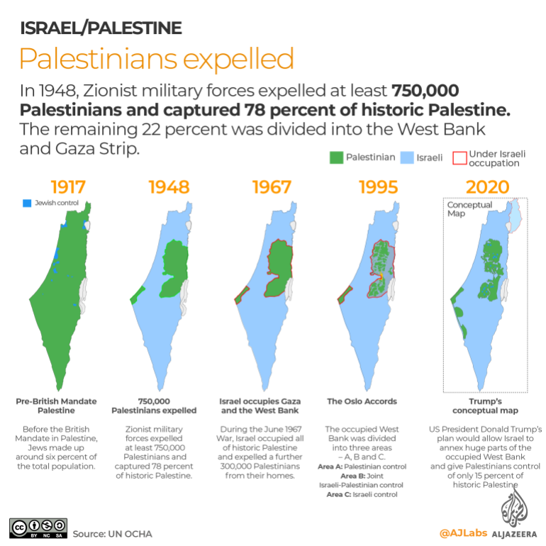 Infographic designed by Al Jazeera detailing the loss of Palestinian land from 1917 - 2020.