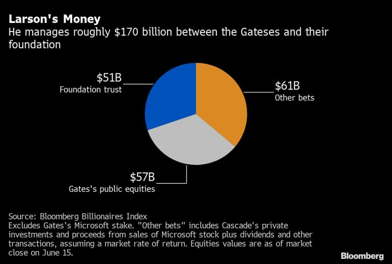 Bill and Melinda Gates divorce throws spotlight on money manager   Business and Economy News