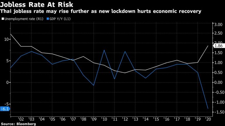 As Thailand hit by its worst COVID outbreak, economic risks rise   Business and Economy News