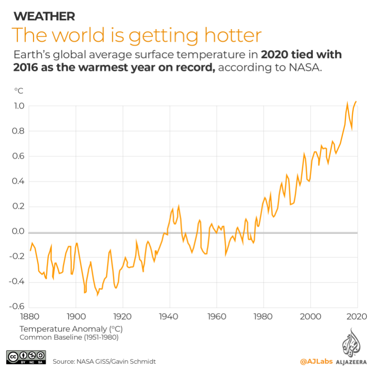 Mapping the hottest temperatures around the world | Climate News | Al  Jazeera