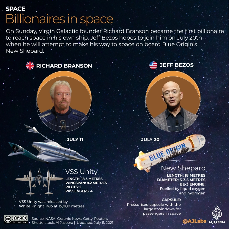 - Interactive RichMen space 3 POST LAUNCH 04 - Billionaires and their spaceships: What next for space tourism? | Business and Economy News