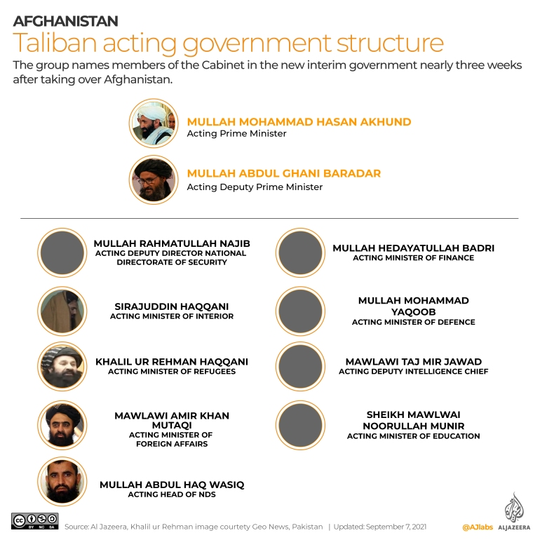 INTERACTIVE_TALIBAN-GOVERNMENT-STRUCTURE