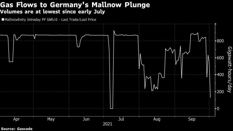 , Energy crunch: Natural gas prices in Europe hit record 100 euros, The World Live Breaking News Coverage & Updates IN ENGLISH