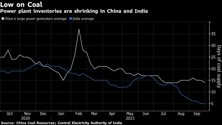 As coal stocks shrink, India faces growing energy shortage crisis | Business and Economy News