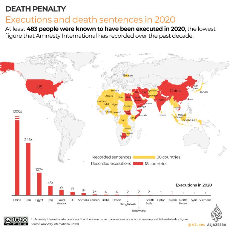 Execução interativa e pena de morte na Anistia Internacional 2020