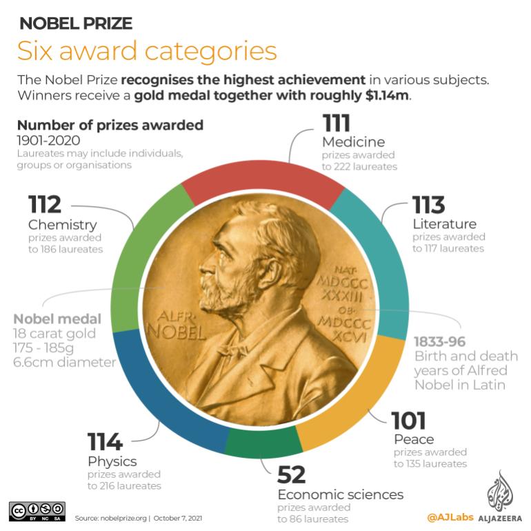 INTERACTIVE- Nobel Prize Categories