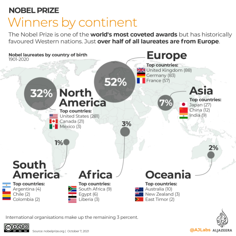 INTERACTIVE- Nobel Prize Winners country