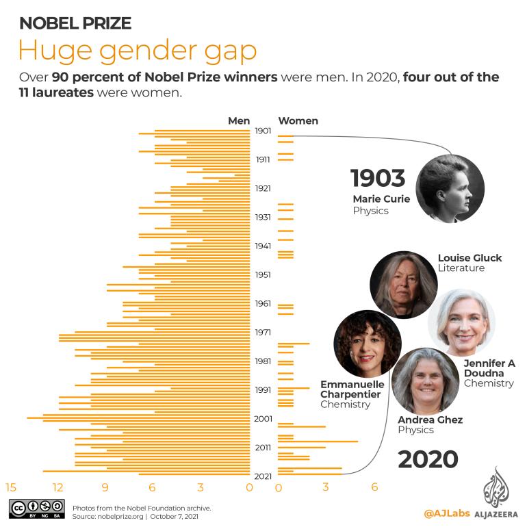 INTERACTIVE- Nobel Prize huge gender gap