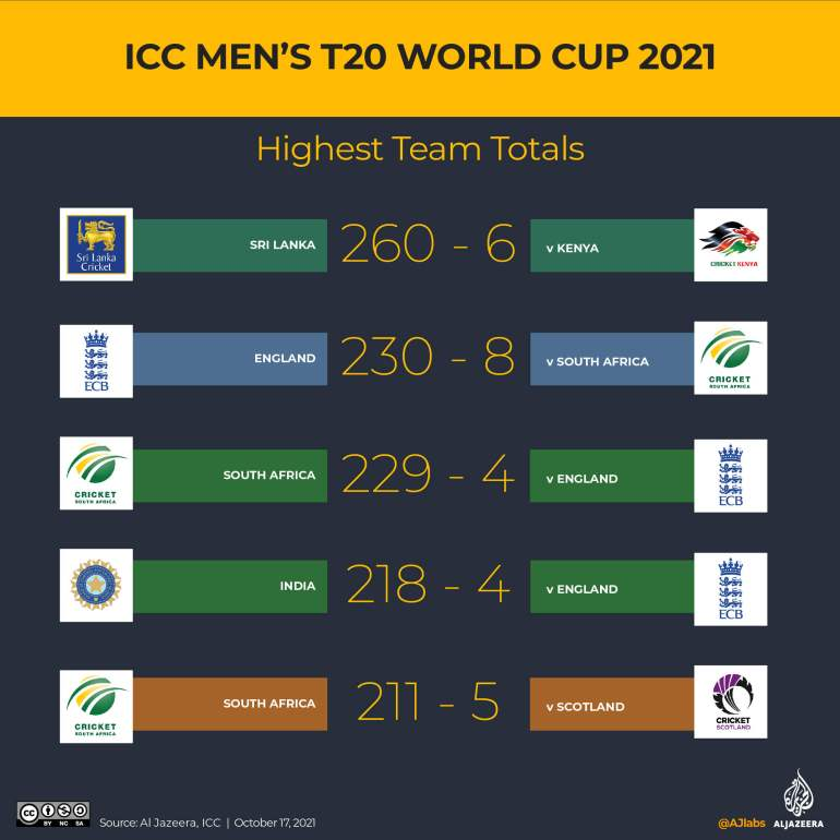 T20 World cup highest team totals ever