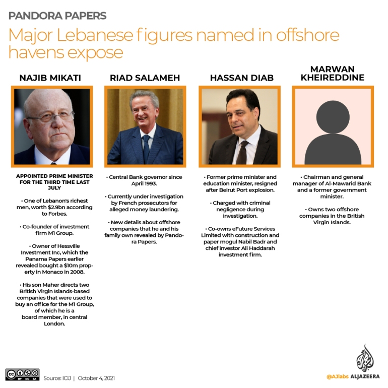 , Pandora Papers: Lebanon PM Mikati says family wealth legal, The World Live Breaking News Coverage & Updates IN ENGLISH