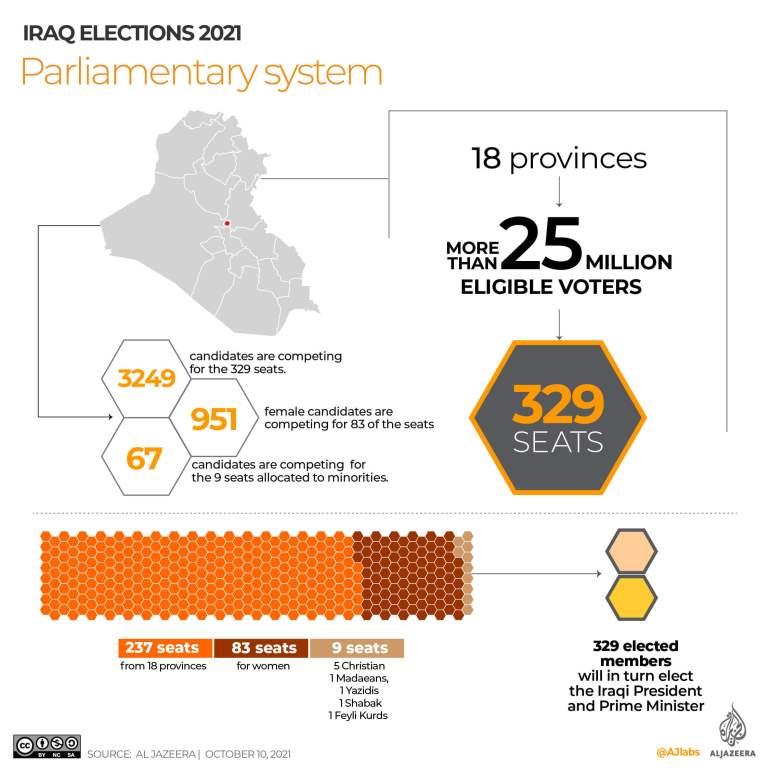 Iraq's parliamentary system